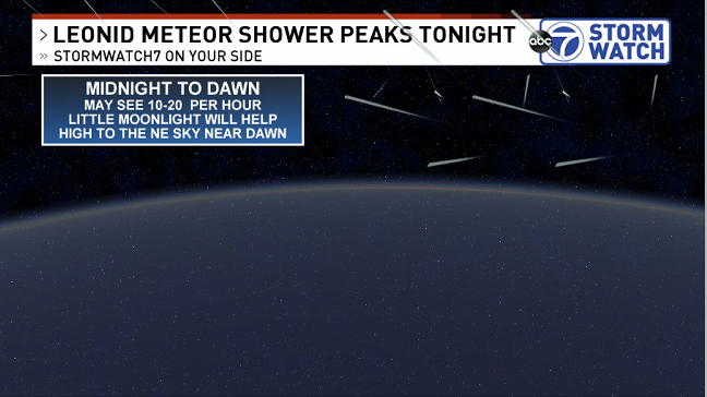 Grab Your Coat To Catch The Leonid Meteor Shower Tonight Wjla