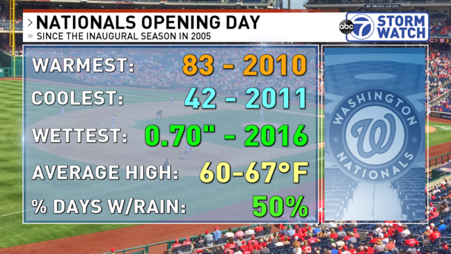 Nationals home opener weather history